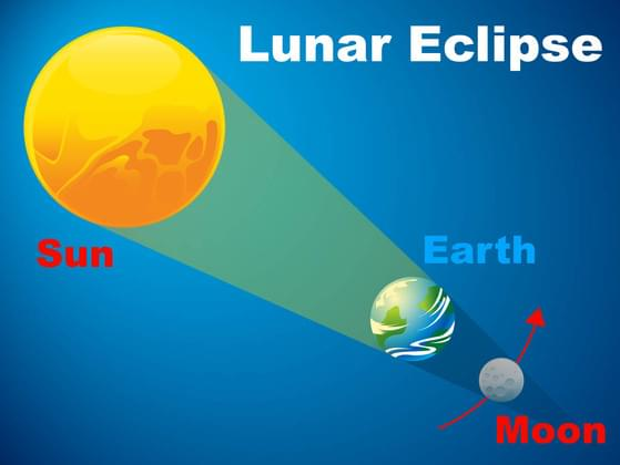 A LUNAR eclipse can only occur during this phase