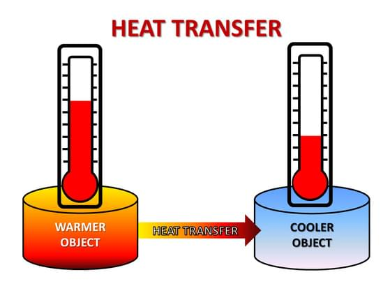 When heat is transferred through a solid object it is